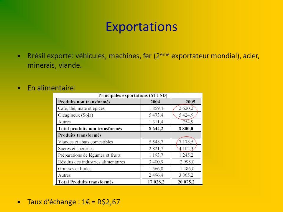 Exportations Brésil exporte: véhicules, machines, fer (2 ème exportateur mondial), acier, minerais, viande. En alimentaire: Taux déchange : 1 = R$2,67
