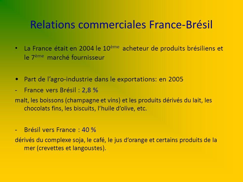 Relations commerciales France-Brésil La France était en 2004 le 10 ème acheteur de produits brésiliens et le 7 ème marché fournisseur Part de lagro-in