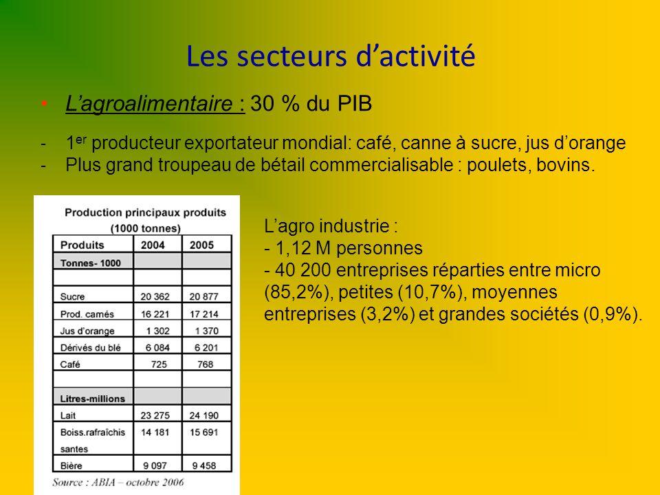 Les secteurs dactivité Lagroalimentaire : 30 % du PIB - 1 er producteur exportateur mondial: café, canne à sucre, jus dorange - Plus grand troupeau de