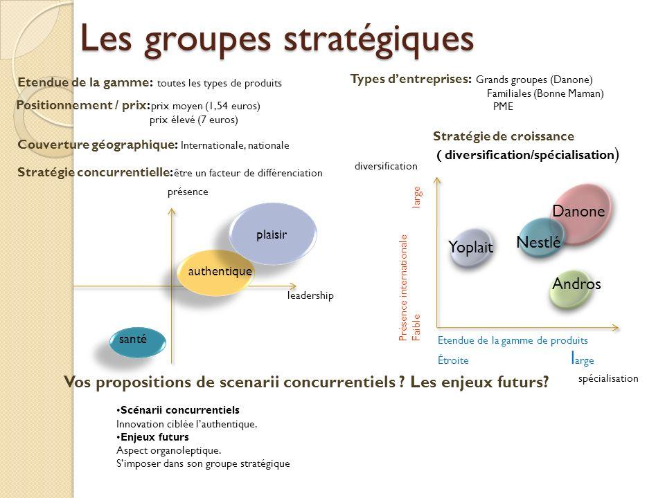 Les groupes stratégiques Etendue de la gamme: toutes les types de produits Stratégie de croissance ( diversification/spécialisation ) Stratégie concur