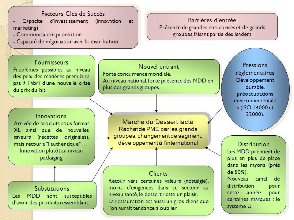 Facteurs Clés de Succès - Capacité dinvestissement (innovation et marketing) - Communication, promotion - Capacité de négociation avec la distribution