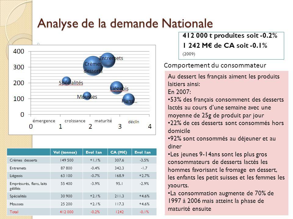 Analyse de la demande Nationale 412 000 t produites soit -0.2% 1 242 M de CA soit -0.1% (2009) Vol (tonnes)Evol 1anCA (M)Evol 1an Crèmes desserts149 5