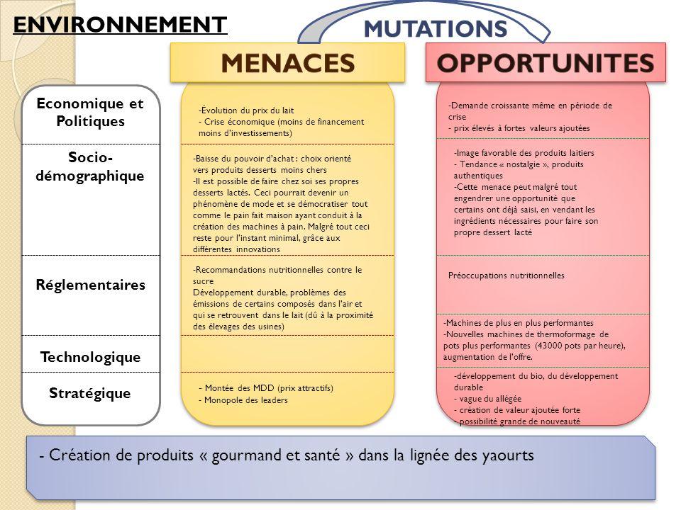 Economique et Politiques Socio- démographique Réglementaires Technologique Stratégique -Image favorable des produits laitiers - Tendance « nostalgie »