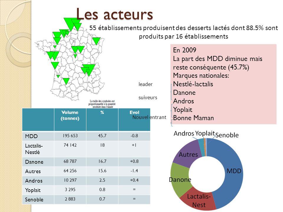 En 2009 La part des MDD diminue mais reste conséquente (45.7%) Marques nationales: Nestlé-lactalis Danone Andros Yoplait Bonne Maman Les acteurs Volum