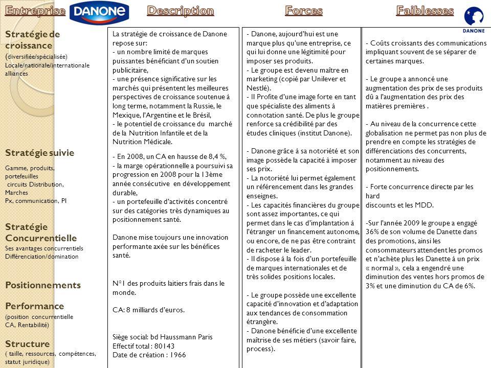 Stratégie suivie Stratégie de croissance ( diversifiée/spécialisée) Locale/nationale/internationale alliances Performance (position concurrentielle CA