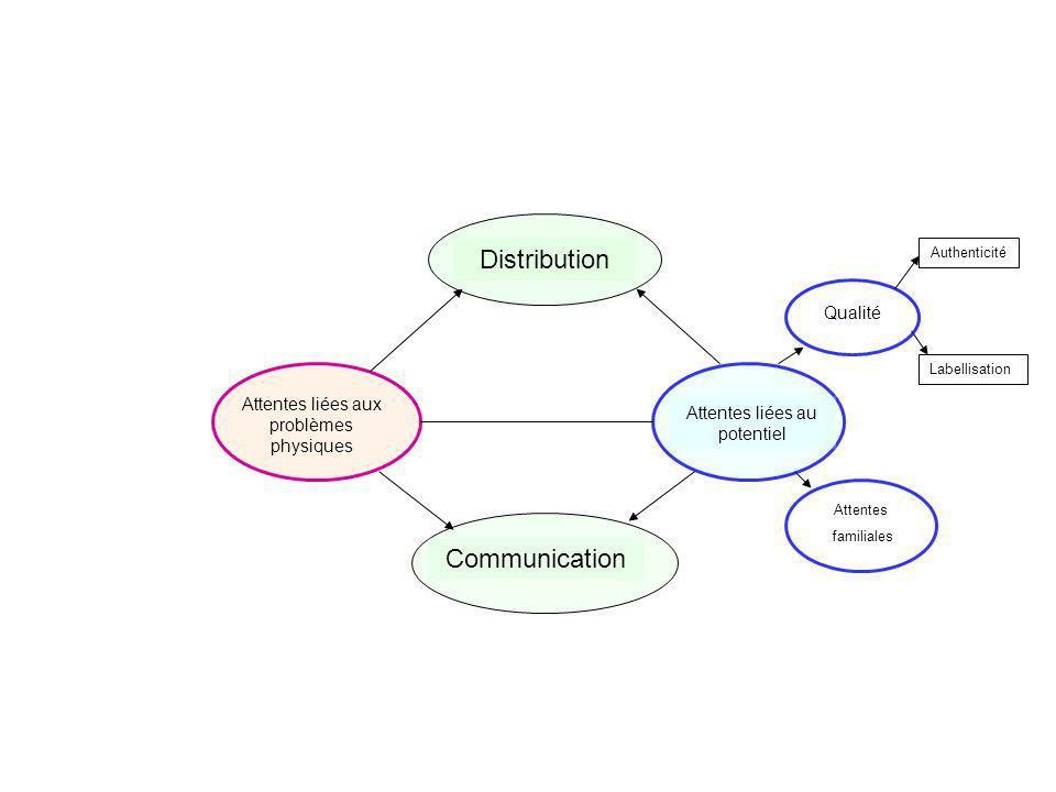 Attentes liées aux problèmes physiques Attentes liées au potentiel DistributionCommunication Attentes familiales Qualité Authenticité Labellisation