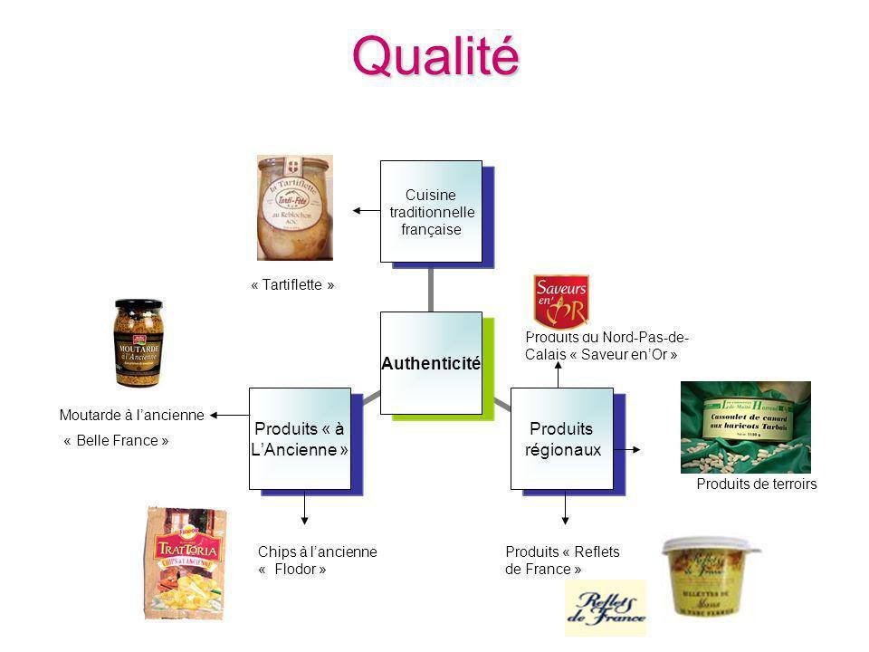 Qualité Produits du Nord-Pas-de- Calais « Saveur enOr » « Tartiflette » Moutarde à lancienne « Belle France » Chips à lancienne « Flodor » Produits «