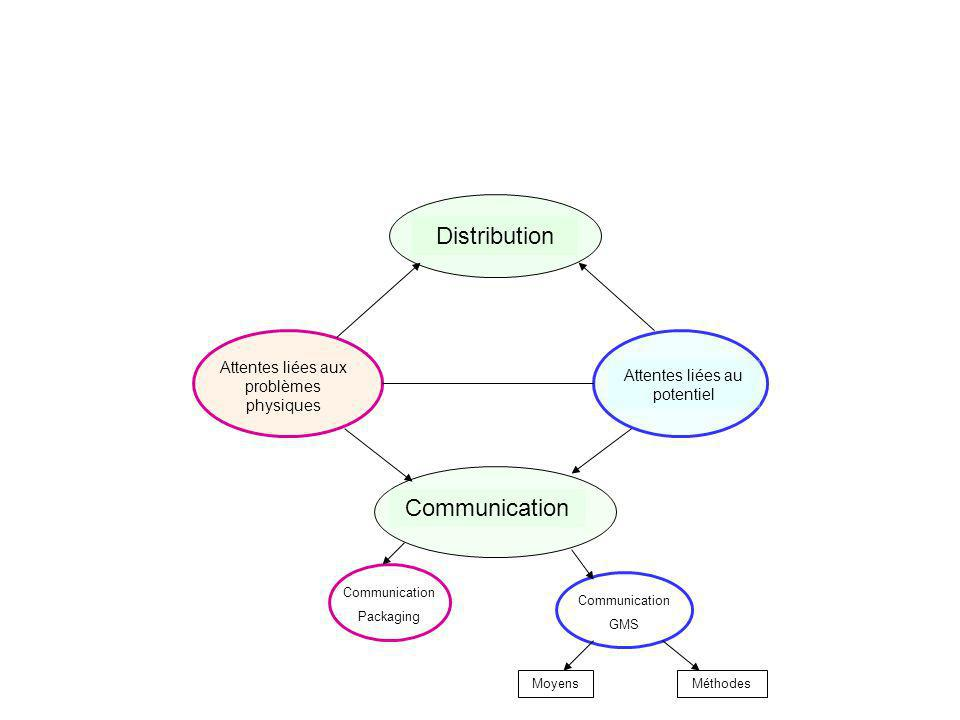Attentes liées aux problèmes physiques Attentes liées au potentiel DistributionCommunication Packaging Communication GMS MoyensMéthodes