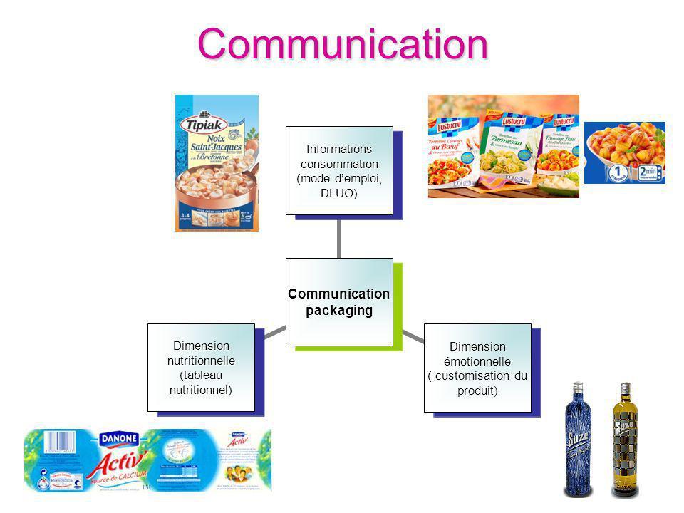 Communication Communication packaging Informations consommation (mode demploi, DLUO) Dimension émotionnelle ( customisation du produit) Dimension nutr