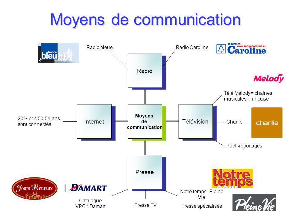 Moyens de communication Charlie 20% des 50-54 ans sont connectés Catalogue VPC : Damart Presse TV Notre temps, Pleine Vie Presse spécialisée Télé Mélo