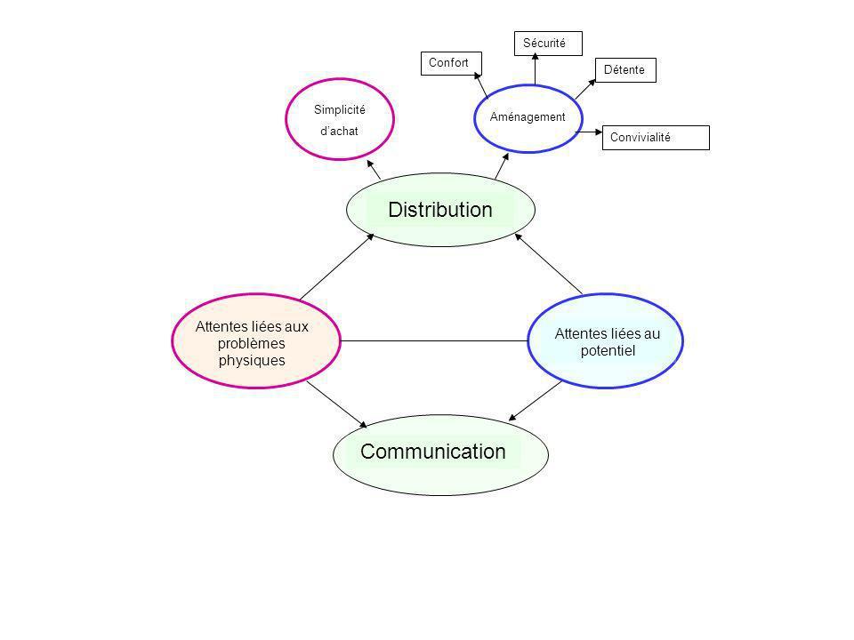 Attentes liées aux problèmes physiques Attentes liées au potentiel DistributionCommunication AménagementSimplicité dachat Confort Sécurité Détente Con
