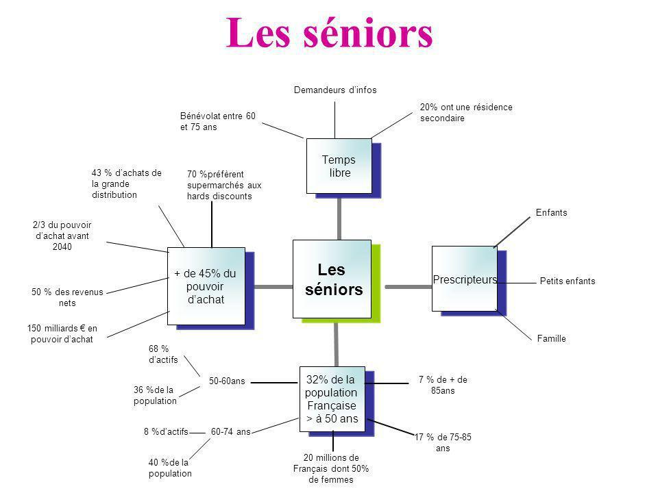 Les séniors 20% ont une résidence secondaire 50-60ans 70 %préfèrent supermarchés aux hards discounts Bénévolat entre 60 et 75 ans Demandeurs dinfos 68