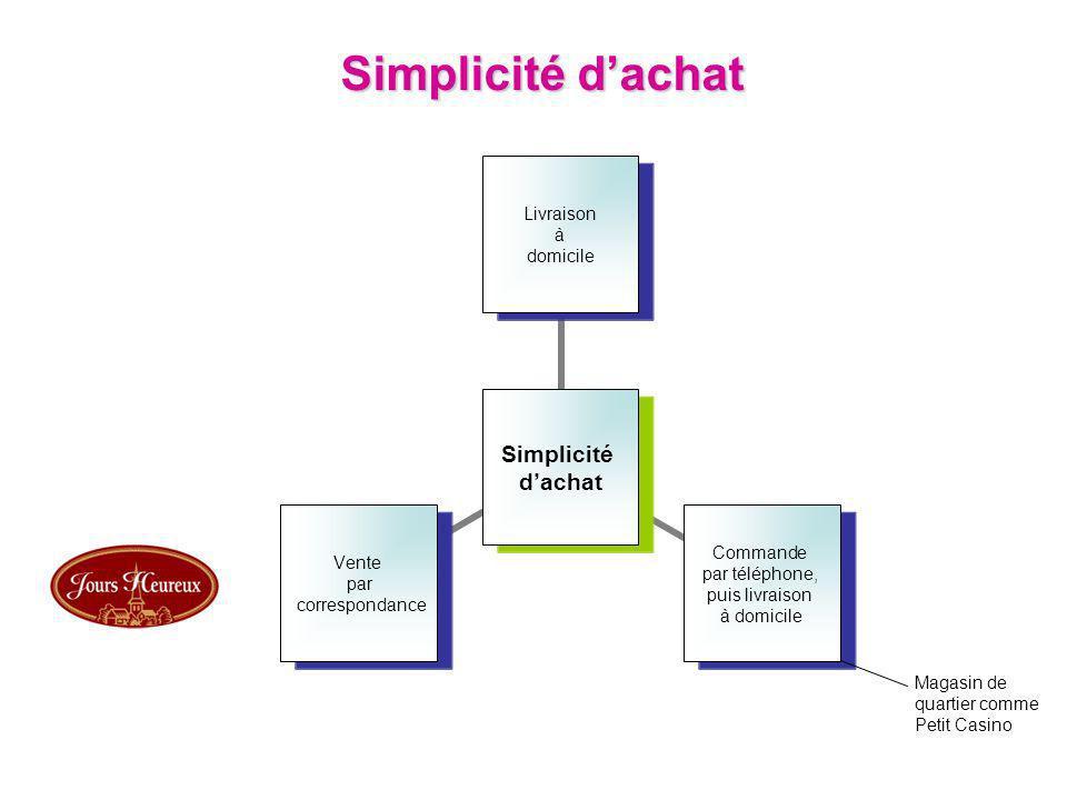 Simplicité dachat Simplicité dachat Livraison à domicile Commande par téléphone, puis livraison à domicile Vente par correspondance Magasin de quartie