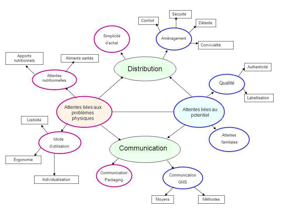 Attentes liées aux problèmes physiques Attentes liées au potentiel DistributionCommunication Attentes nutritionnelles Mode dutilisation Communication