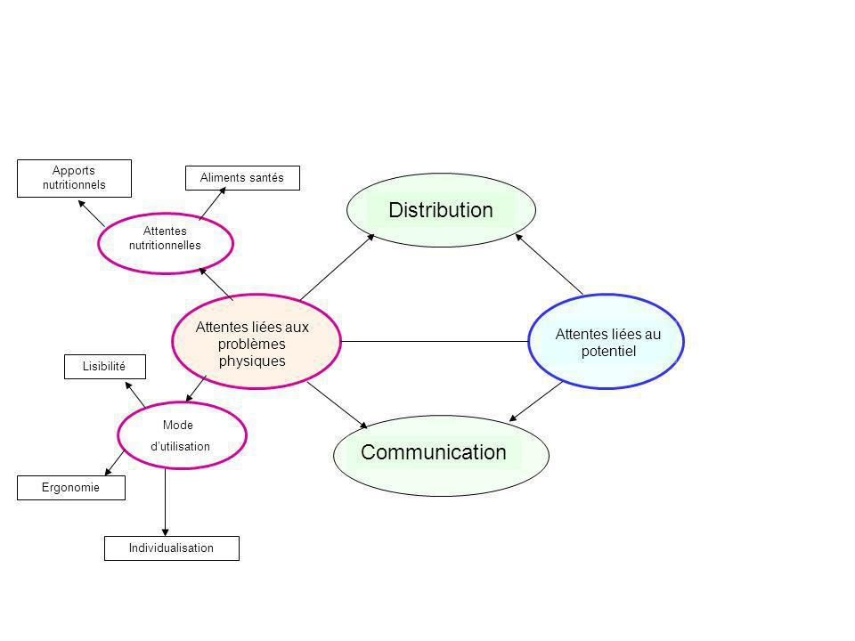 Attentes liées aux problèmes physiques Attentes liées au potentiel DistributionCommunication Attentes nutritionnelles Mode dutilisation Apports nutrit