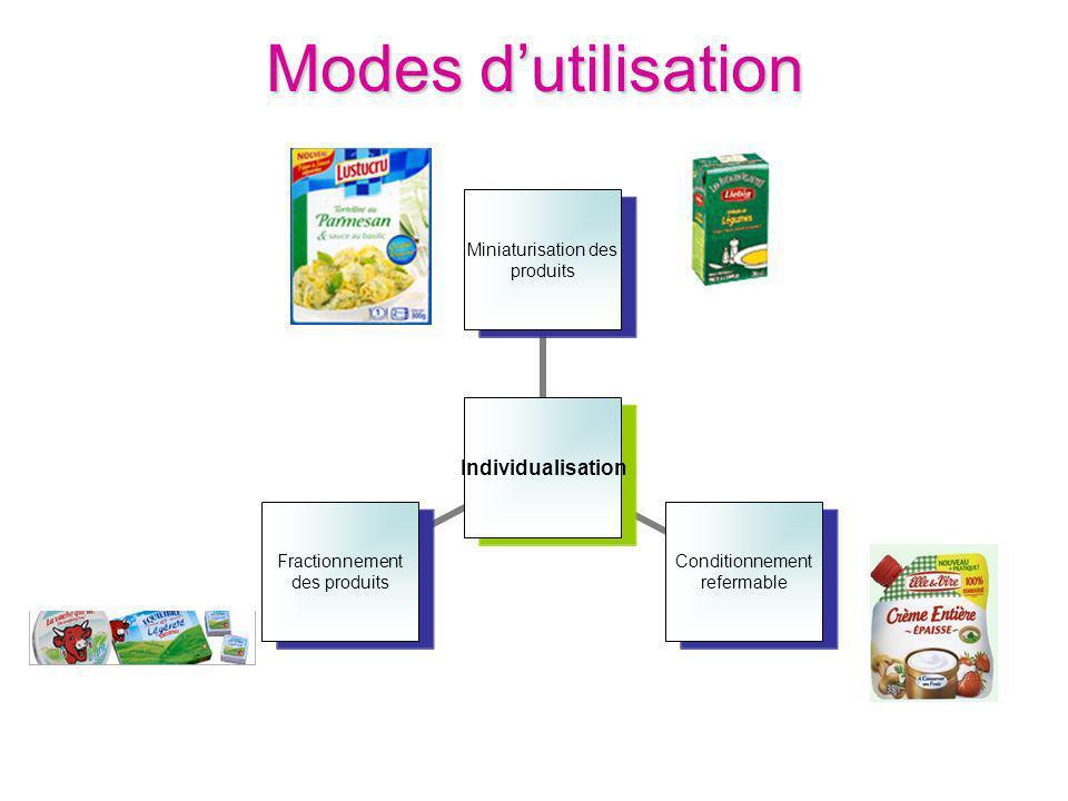Modes dutilisation Individualisation Miniaturisation des produits Conditionnement refermable Fractionnement des produits