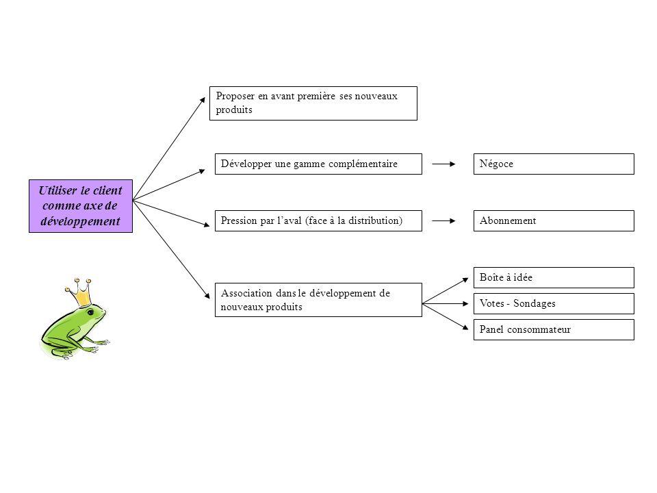 Utiliser le client comme axe de développement Pression par laval (face à la distribution) Développer une gamme complémentaire Association dans le déve