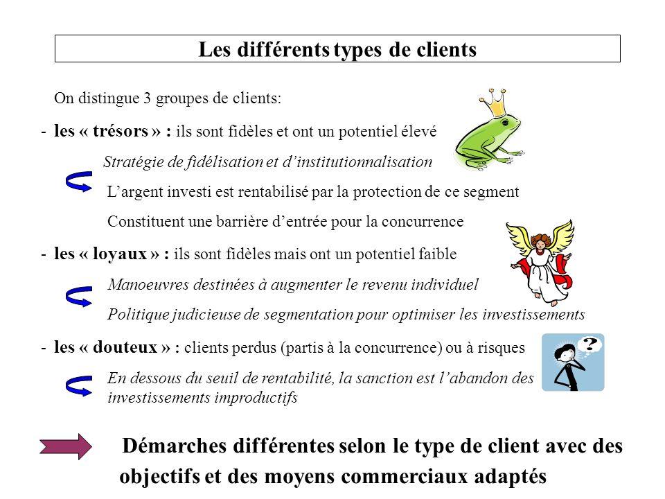 On distingue 3 groupes de clients: - les « trésors » : ils sont fidèles et ont un potentiel élevé Stratégie de fidélisation et dinstitutionnalisation