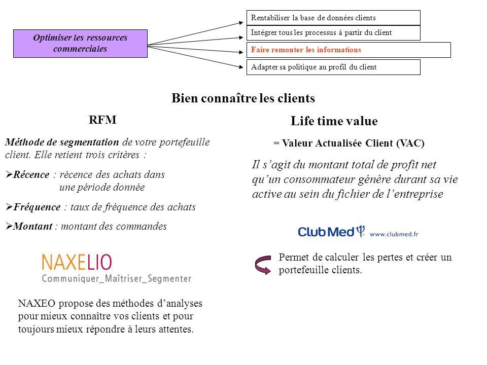 Faire remonter les informations Intégrer tous les processus à partir du client Adapter sa politique au profil du client Rentabiliser la base de donnée