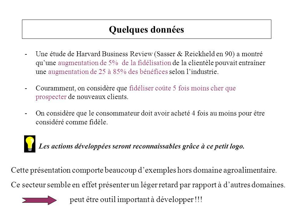 Quelques données -Une étude de Harvard Business Review (Sasser & Reickheld en 90) a montré quune augmentation de 5% de la fidélisation de la clientèle