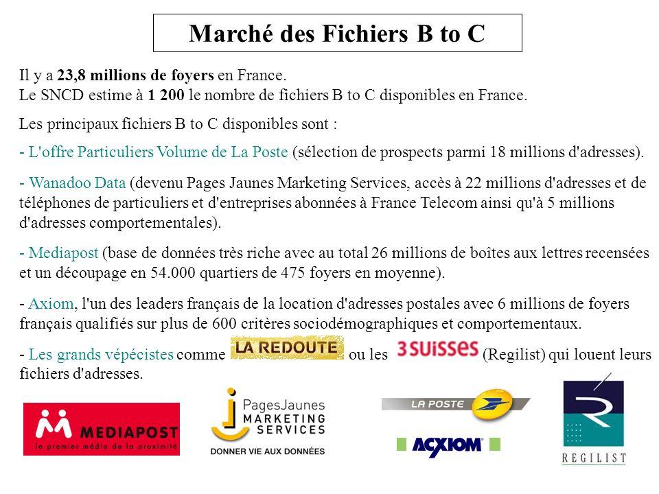 Il y a 23,8 millions de foyers en France. Le SNCD estime à 1 200 le nombre de fichiers B to C disponibles en France. Les principaux fichiers B to C di