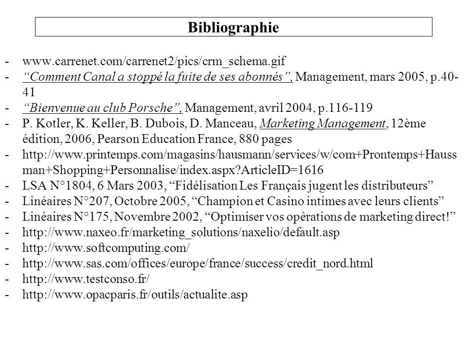 -www.carrenet.com/carrenet2/pics/crm_schema.gif -Comment Canal a stoppé la fuite de ses abonnés, Management, mars 2005, p.40- 41 -Bienvenue au club Po