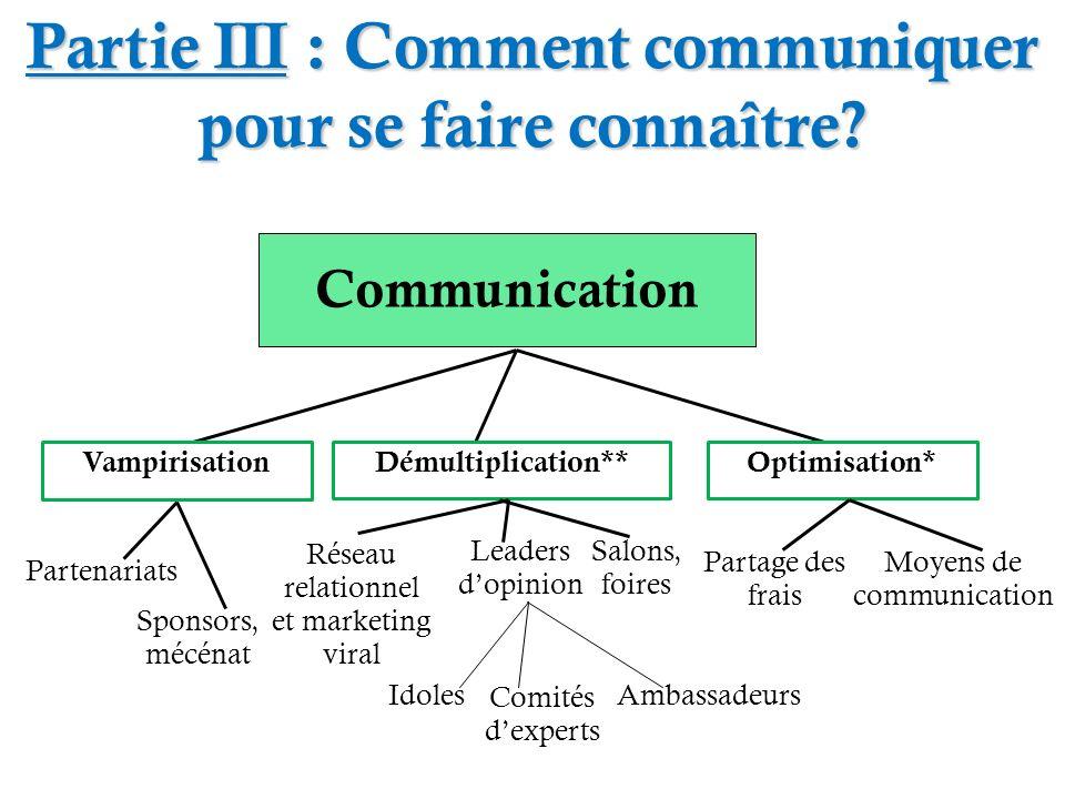 Partie III : Comment communiquer pour se faire connaître? Communication Optimisation*Démultiplication**Vampirisation Moyens de communication Partage d