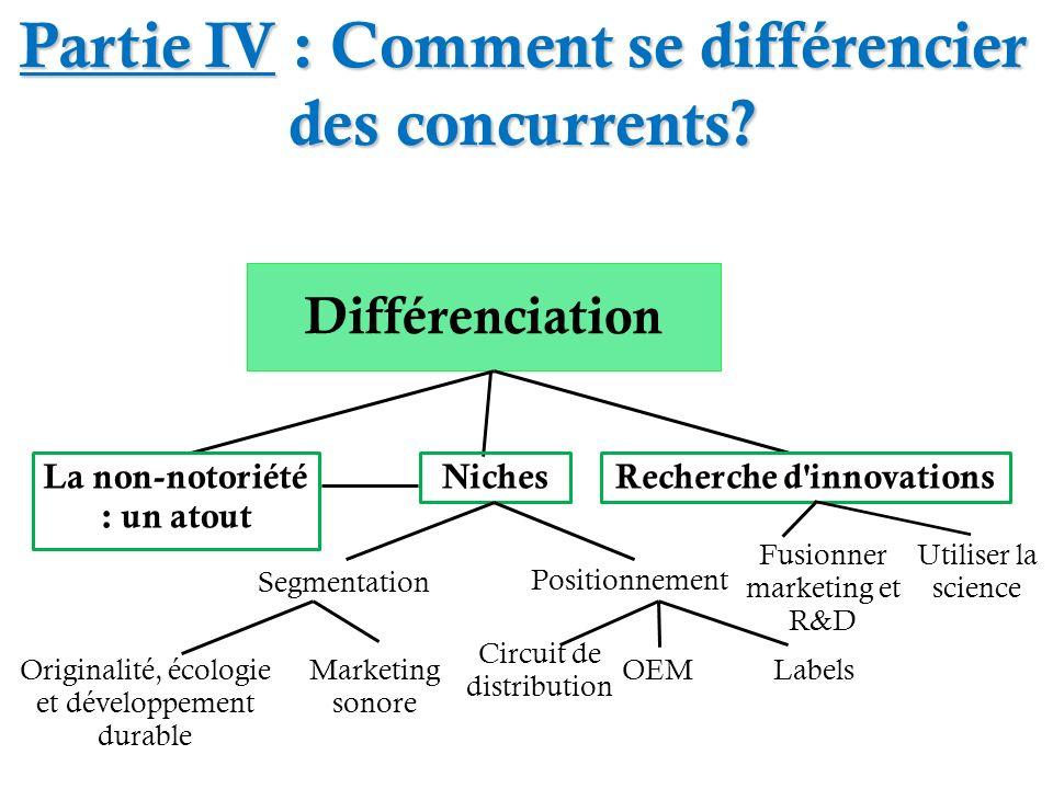 Partie IV : Comment se différencier des concurrents? Différenciation Recherche d'innovationsNiches Positionnement Segmentation La non-notoriété : un a