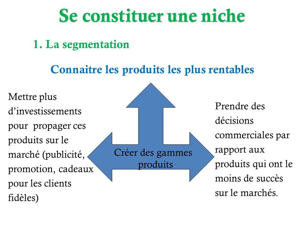 Créer des gammes produits Connaitre les produits les plus rentables Mettre plus dinvestissements pour propager ces produits sur le marché (publicité,
