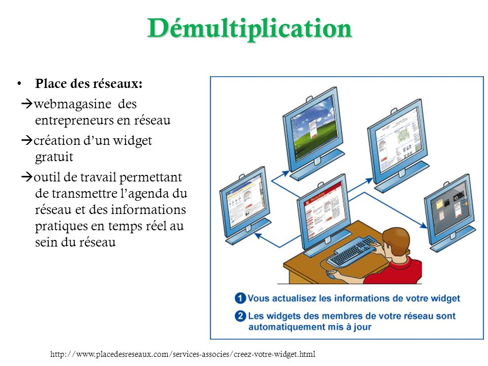 Exemple daction