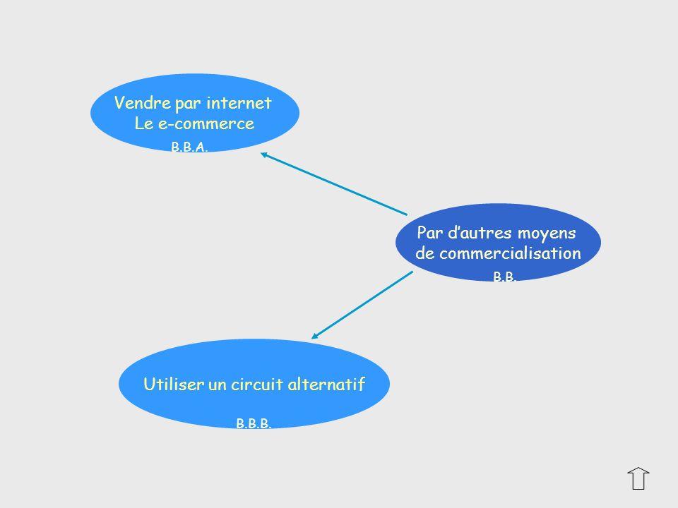 Vendre par internet Le e-commerce Utiliser un circuit alternatif Par dautres moyens de commercialisation B.B. B.B.A. B.B.B.