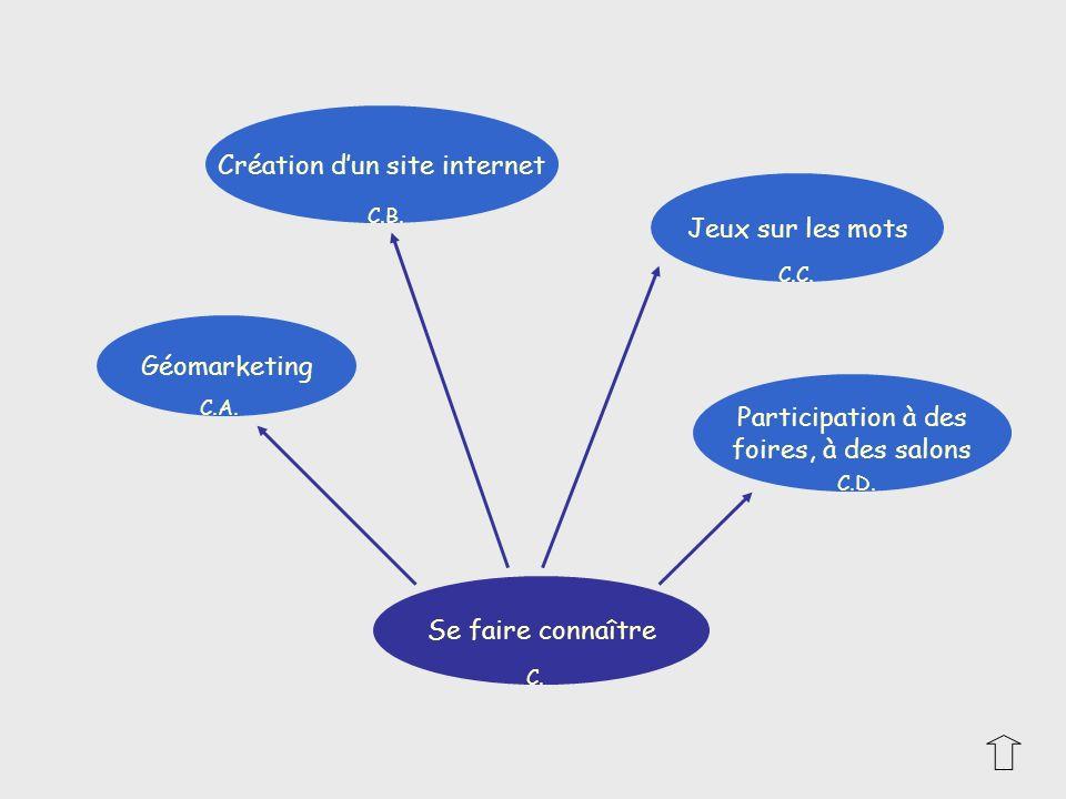 Géomarketing Participation à des foires, à des salons Création dun site internet Jeux sur les mots Se faire connaître C. C.A. C.D. C.C. C.B.