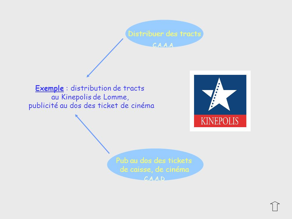 Exemple : distribution de tracts au Kinepolis de Lomme, publicité au dos des ticket de cinéma Distribuer des tracts Pub au dos des tickets de caisse,