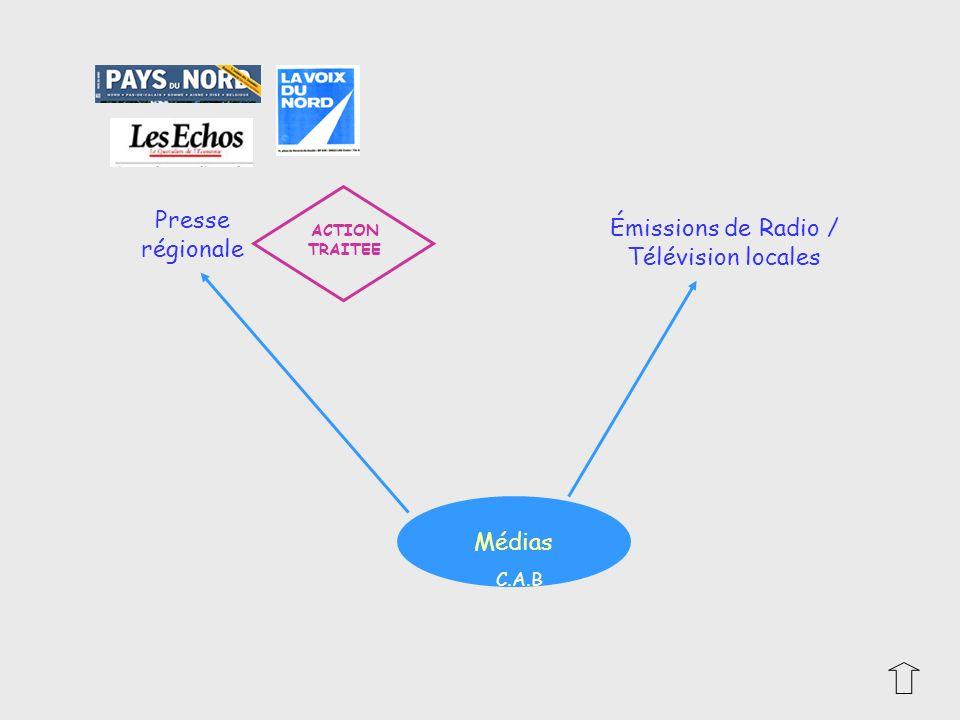 Médias C.A.B Presse régionale Émissions de Radio / Télévision locales ACTION TRAITEE