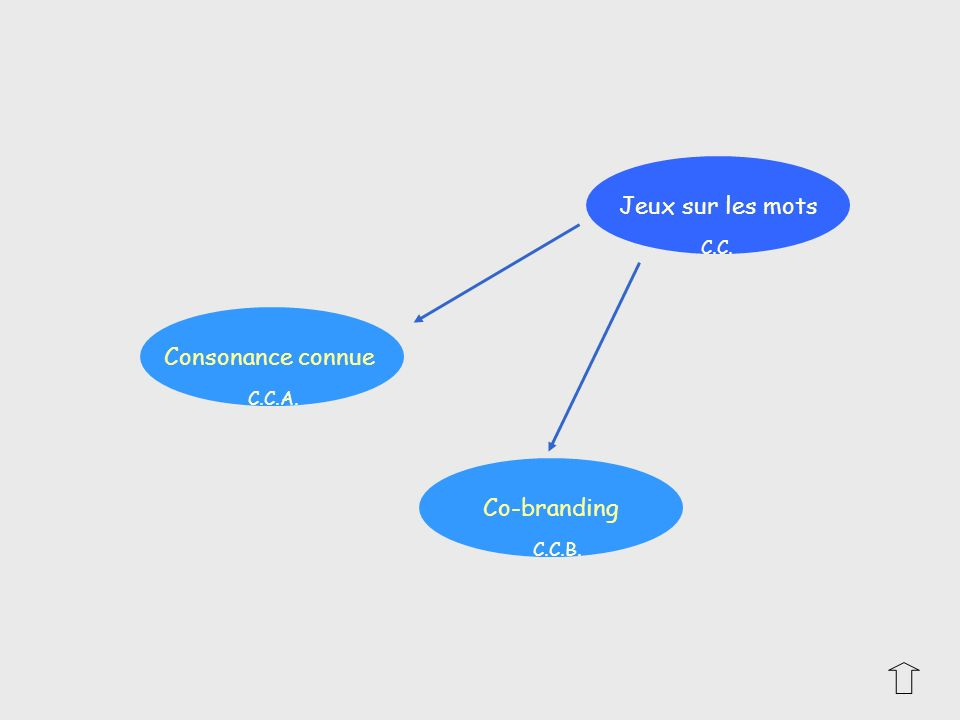 Consonance connue Co-branding Jeux sur les mots C.C. C.C.A. C.C.B.
