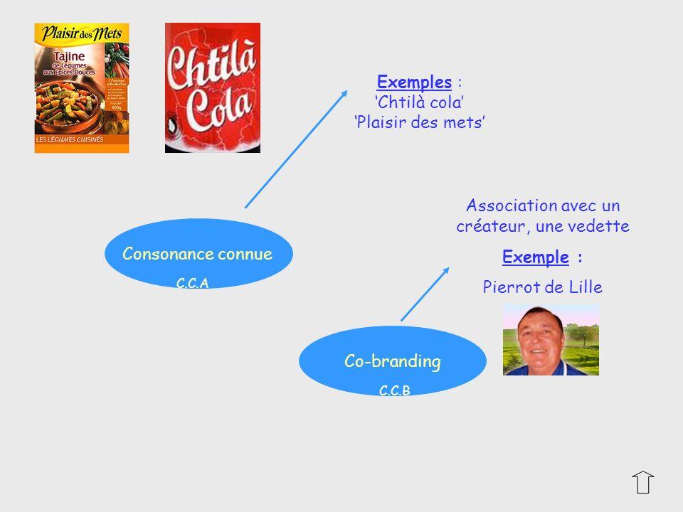 Consonance connue Co-branding Association avec un créateur, une vedette Exemple : Pierrot de Lille Exemples : Chtilà cola Plaisir des mets C.C.A C.C.B