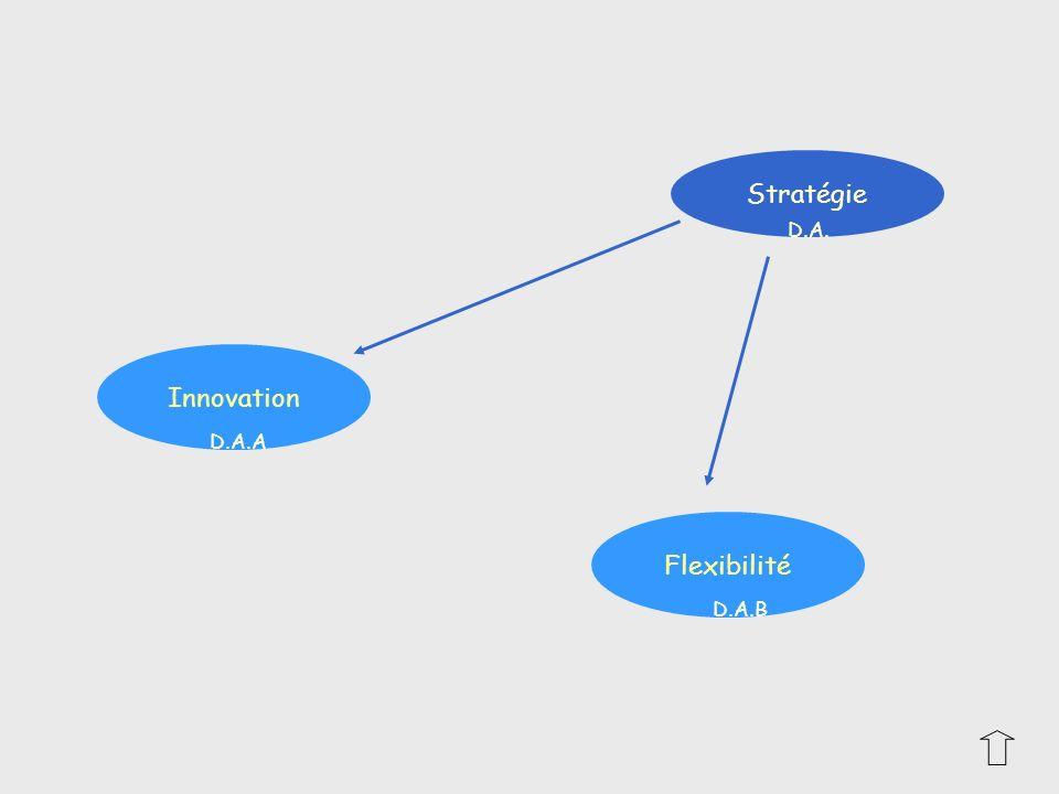 Flexibilité Innovation Stratégie D.A. D.A.B D.A.A