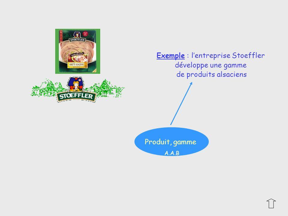 Produit, gamme Exemple : lentreprise Stoeffler développe une gamme de produits alsaciens A.A.B