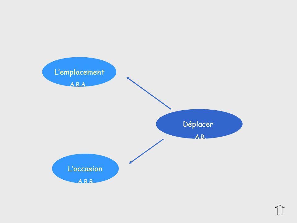 Exemple : se positionner sur un stand à lentrée des grandes surfaces et non directement à côté des grandes marques dans les rayons Exemple : Les calissons dAix sont associés aux cadeaux Loccasion Lemplacement A.B.A A.B.B A.B.A