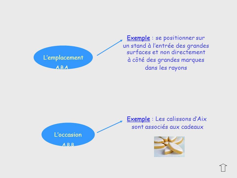Exemple : se positionner sur un stand à lentrée des grandes surfaces et non directement à côté des grandes marques dans les rayons Exemple : Les calis