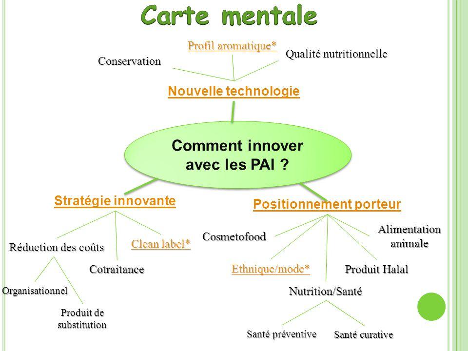Comment innover avec les PAI ? Nouvelle technologie Stratégie innovanteCotraitance Réduction des coûts Clean label* Clean label* Positionnement porteu