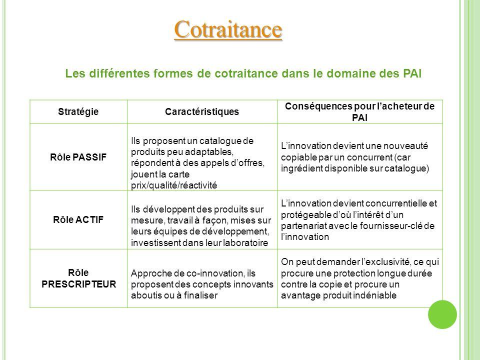 Cotraitance StratégieCaractéristiques Conséquences pour lacheteur de PAI Rôle PASSIF Ils proposent un catalogue de produits peu adaptables, répondent