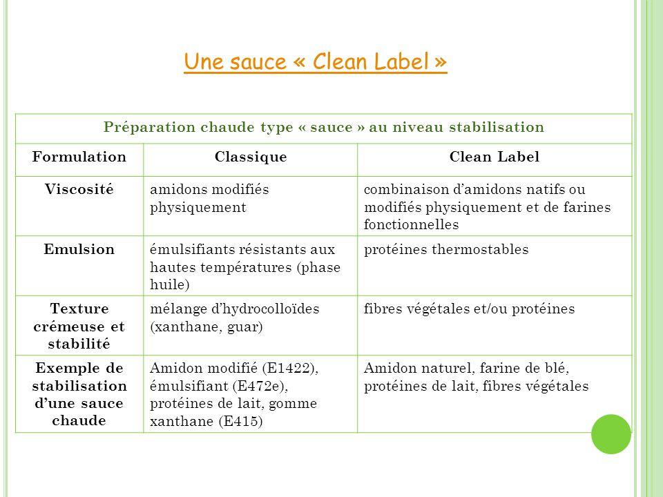Une sauce « Clean Label » Préparation chaude type « sauce » au niveau stabilisation FormulationClassiqueClean Label Viscosité amidons modifiés physiqu