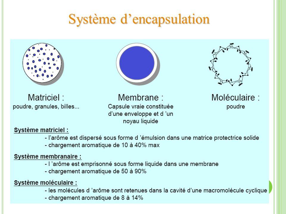 Système dencapsulation
