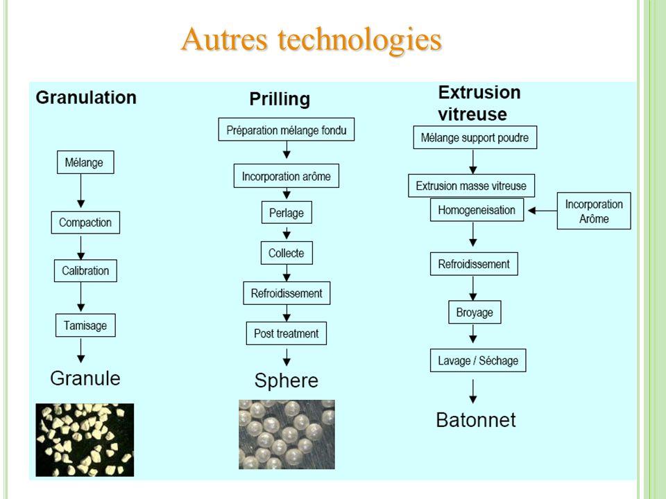 Autres technologies