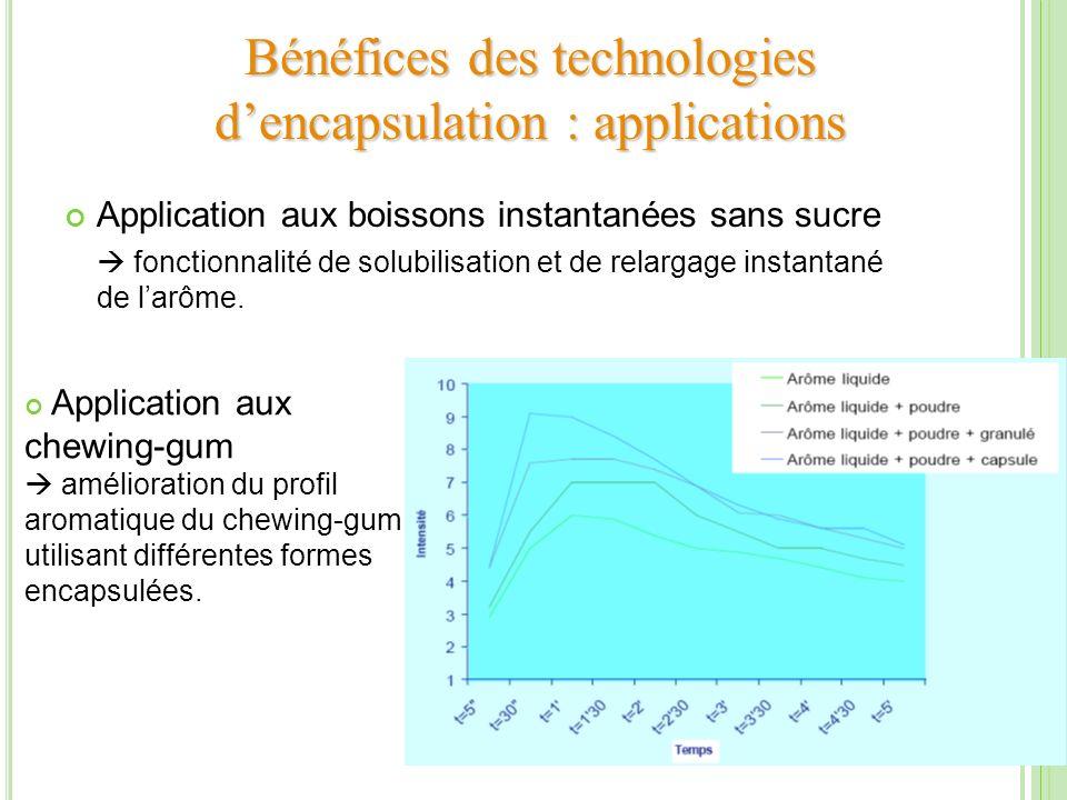 Bénéfices des technologies dencapsulation : applications Application aux boissons instantanées sans sucre fonctionnalité de solubilisation et de relar