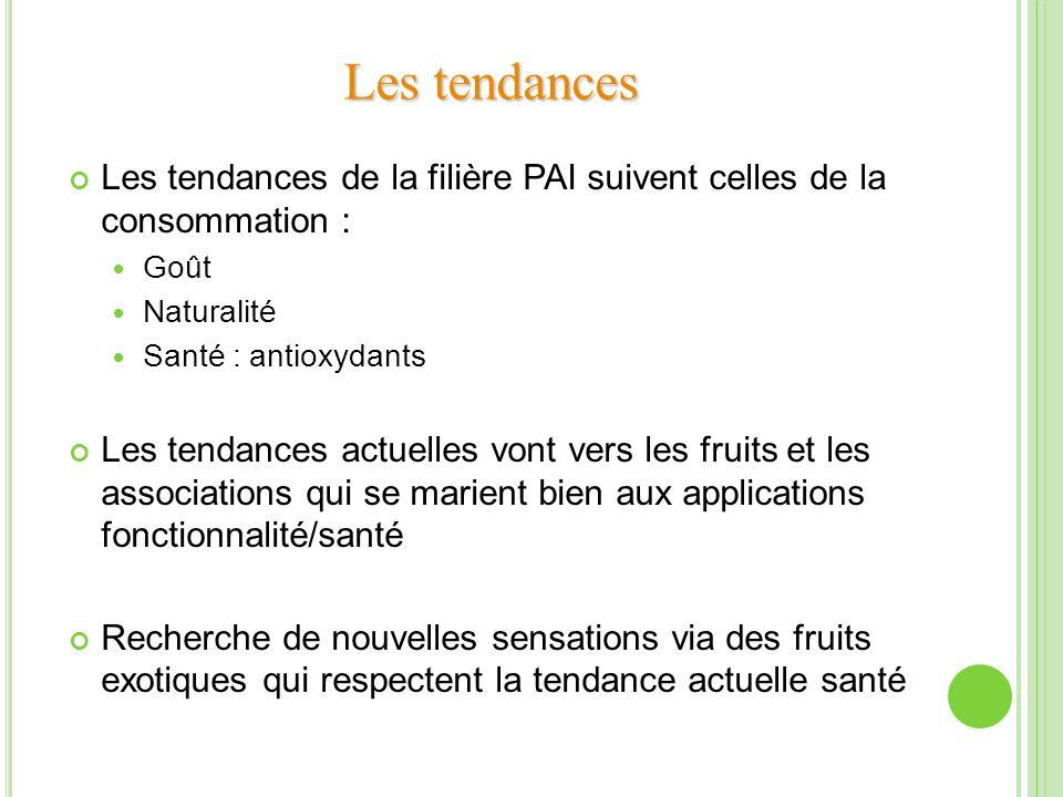 Les tendances de la filière PAI suivent celles de la consommation : Goût Naturalité Santé : antioxydants Les tendances actuelles vont vers les fruits