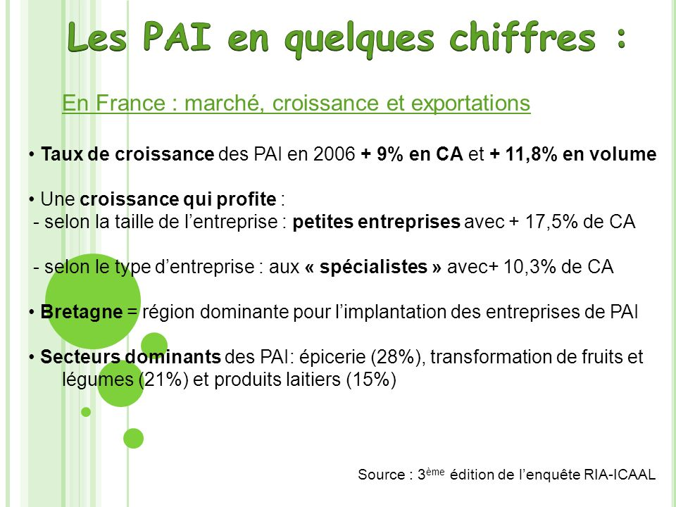 En France : marché, croissance et exportations Exportation de 27,1 % des PAI Principale destination Europe (dans 70 % des cas) : principalement en Allemagne, Royaume-Uni, Espagne Source : 3 ème édition de lenquête RIA-ICAAL