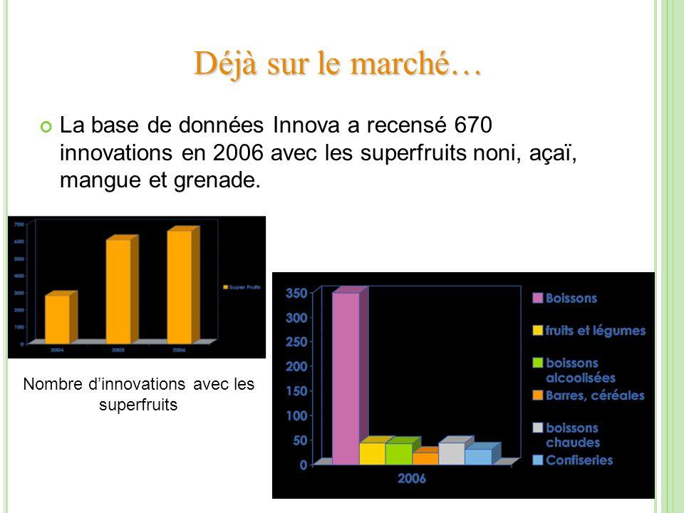 Déjà sur le marché… La base de données Innova a recensé 670 innovations en 2006 avec les superfruits noni, açaï, mangue et grenade. Nombre dinnovation