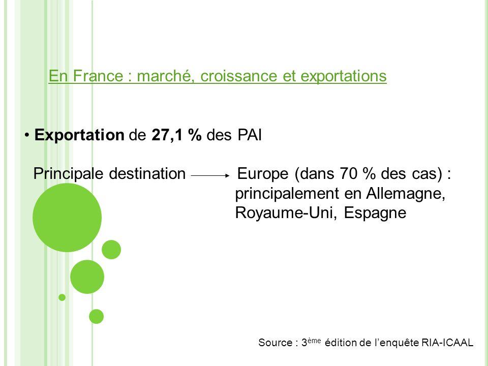 En France : marché, croissance et exportations Exportation de 27,1 % des PAI Principale destination Europe (dans 70 % des cas) : principalement en All
